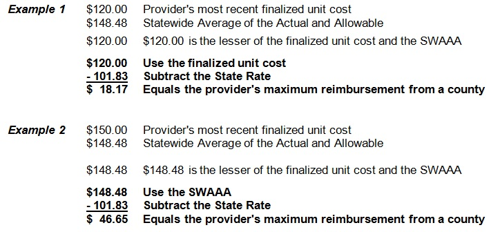 Example of CWES Rates Payments - Example 1	$120.00	Provider's most recent finalized unit cost 	$148.48	Statewide Average of the Actual and Allowable  	$120.00 	$120.00 is the lesser of the finalized unit cost and the SWAAA  			 	$120.00 	Use the finalized unit cost 	- 101.83  	Subtract the State Rate				$  18.17 	Equals the provider's maximum reimbursement from a county 	  Example 2	$150.00	Provider's most recent finalized unit cost 	$148.48	Statewide Average of the Actual and Allowable 	 	$148.48	$148.48 is the lesser of the finalized unit cost and the SWAAA   	$148.48	Use the SWAAA 	- 101.83  	Subtract the State Rate 	$  46.65 	Equals the provider's maximum reimbursement from a county